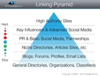 20101123001555_seo_link_pyramid_small_med